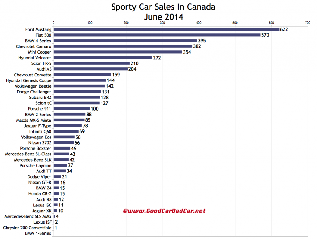 Canada sports car sales chart June 2014