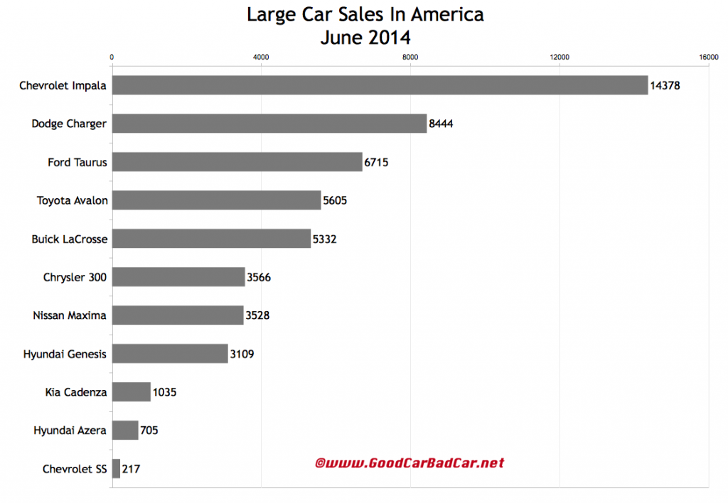 USA large car sales chart June 2014