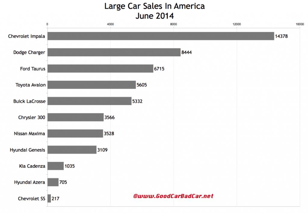 USA large car sales chart June 2014