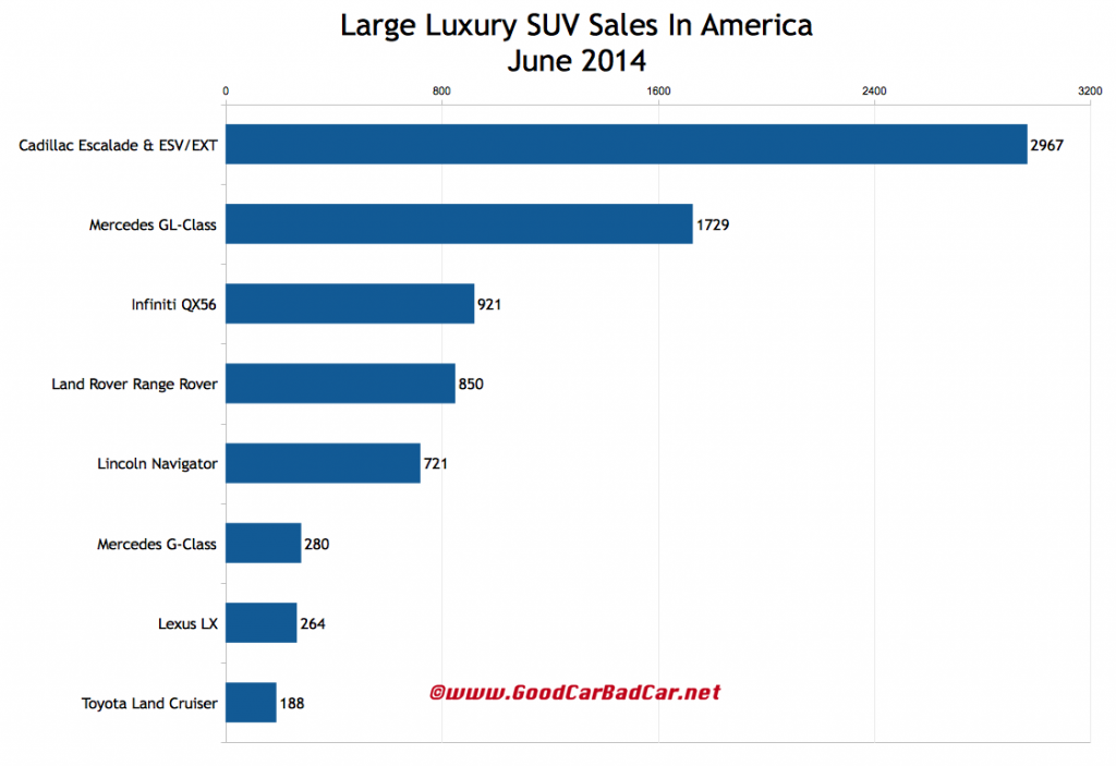 USA large luxury SUV sales chart June 2014