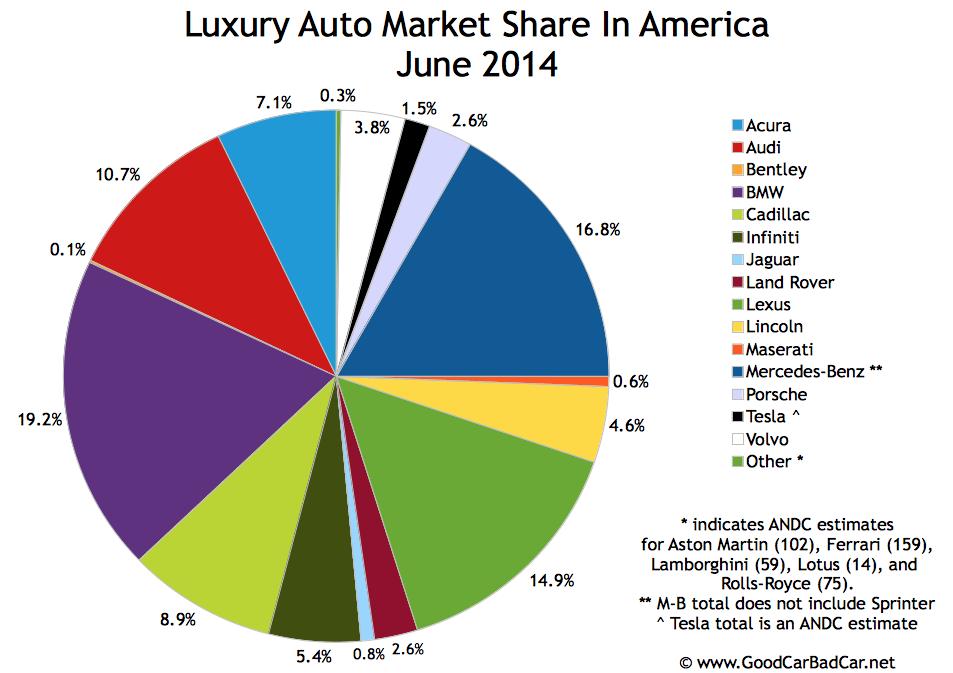 USA luxury auto brand market share chart June 2014