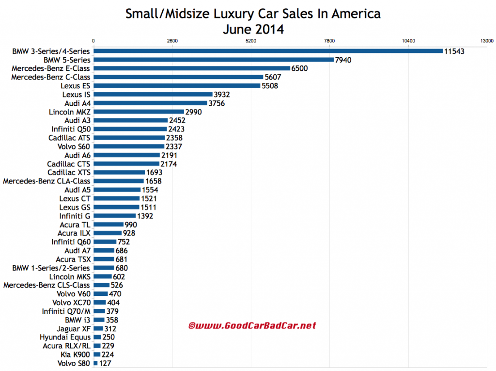 USA luxury car sales chart June 2014
