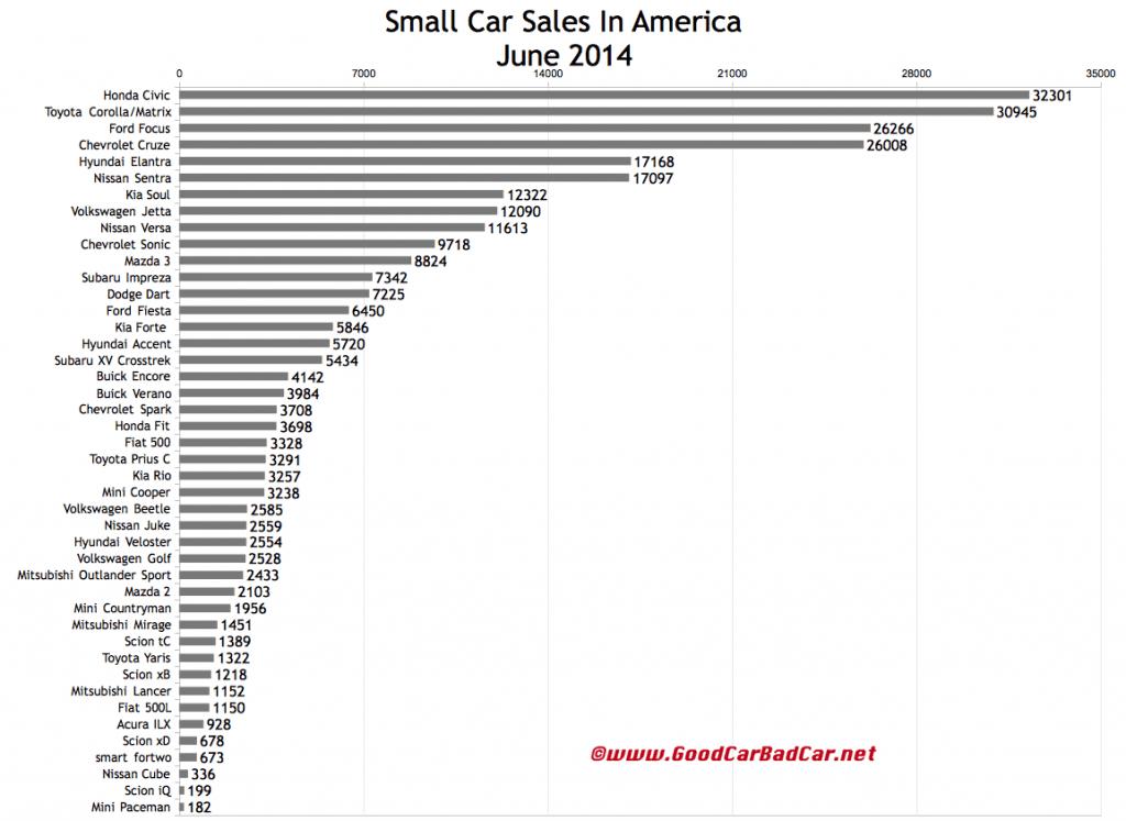 USA small car sales chart June 2014