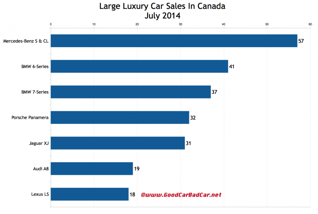 Canada large luxury car sales chart July 2014