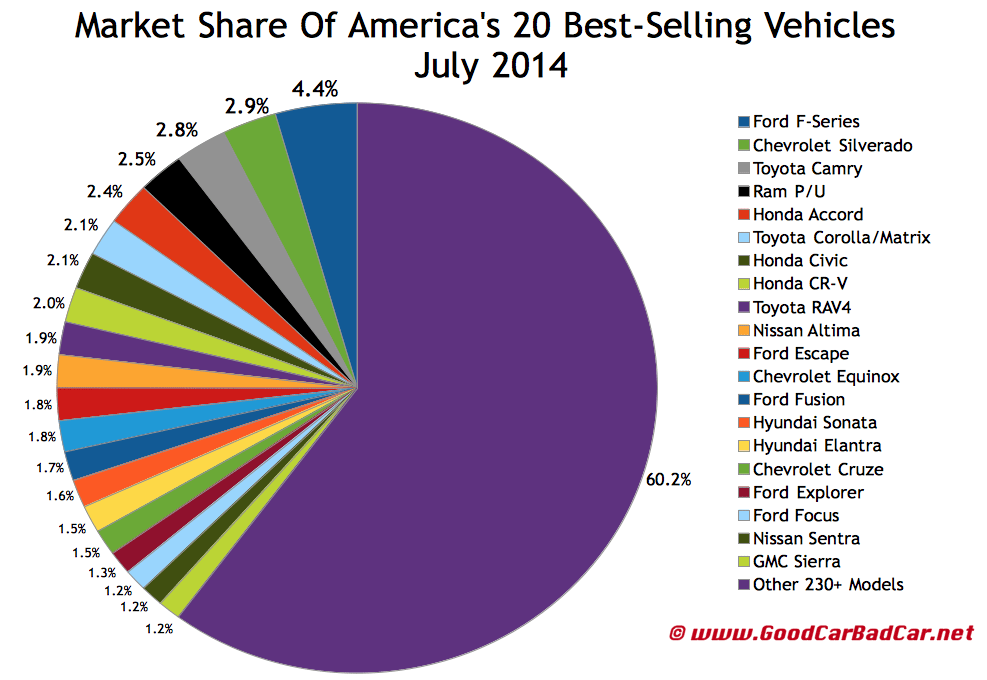 USA best selling autos market share chart July 2014