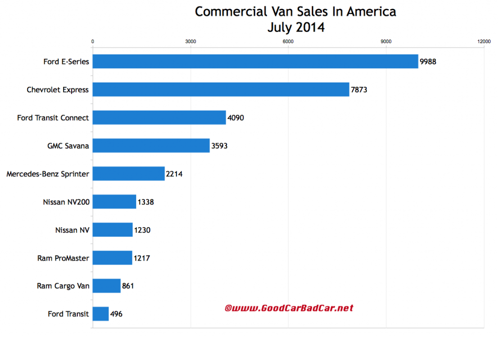 USA commercial van sales chart July 2014