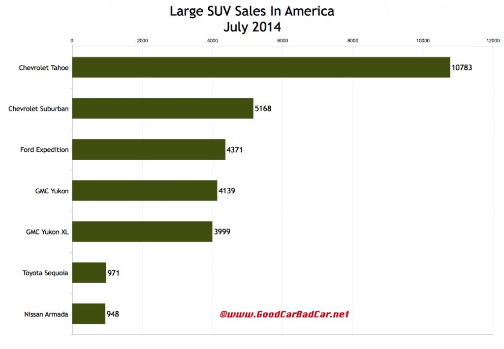 USA large SUV sales chart July 2014