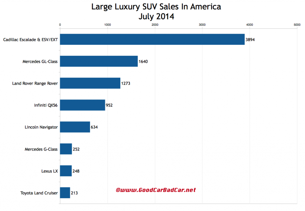 USA large luxury SUV sales chart July 2014