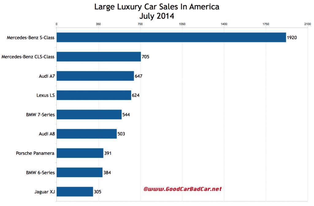 USA large luxury car sales chart July 2014