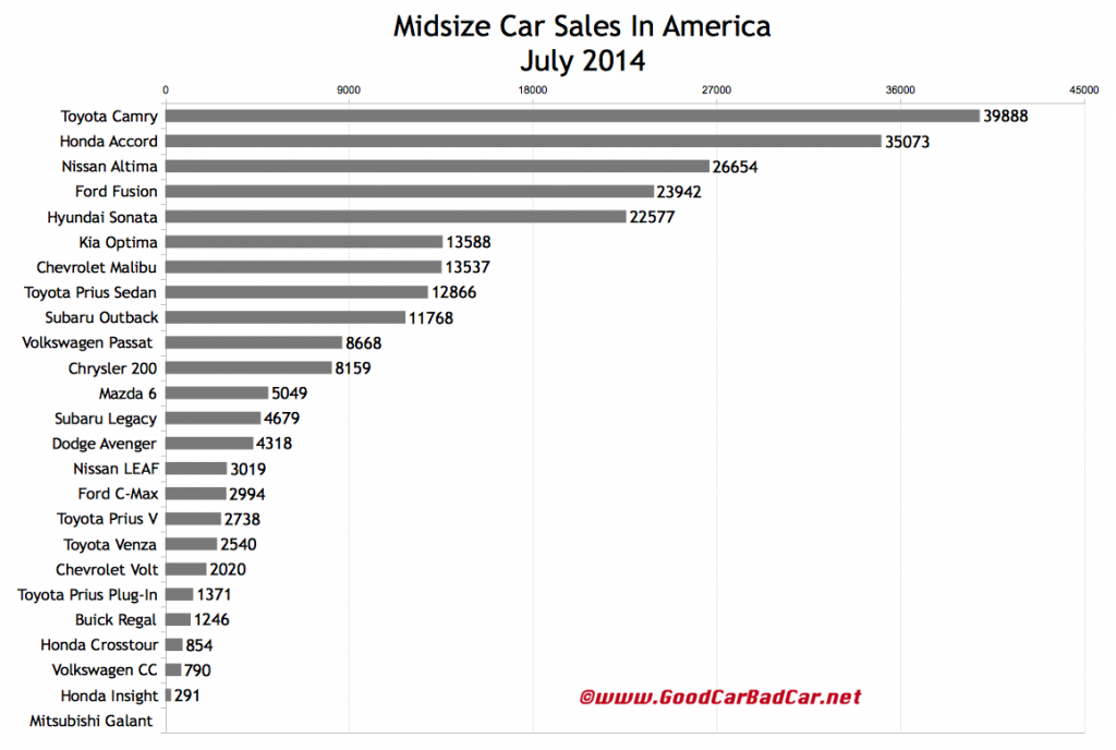 USA midsize car sales chart July 2014