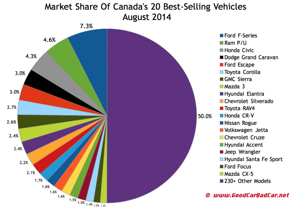 Canada best-selling autos market share chart August 2014