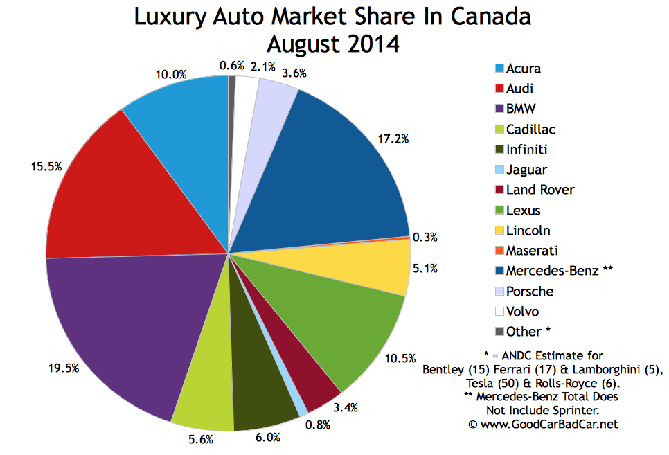 Canada luxury auto brand market share chart August 2014