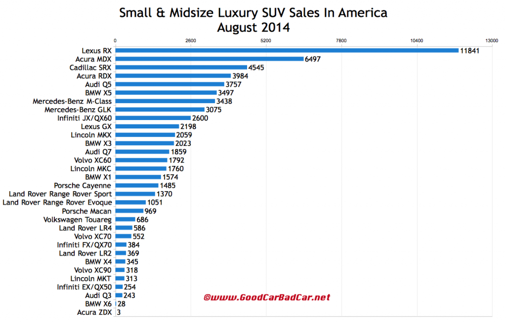 USA luxury SUV sales chart August 2014