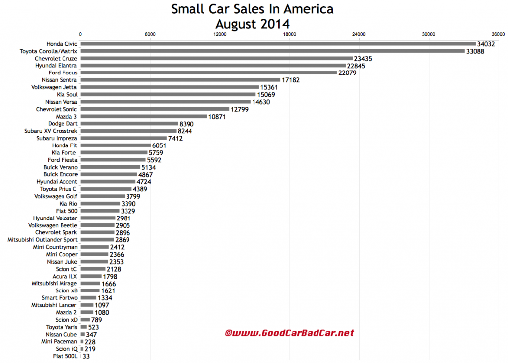 USA small car sales chart August 2014