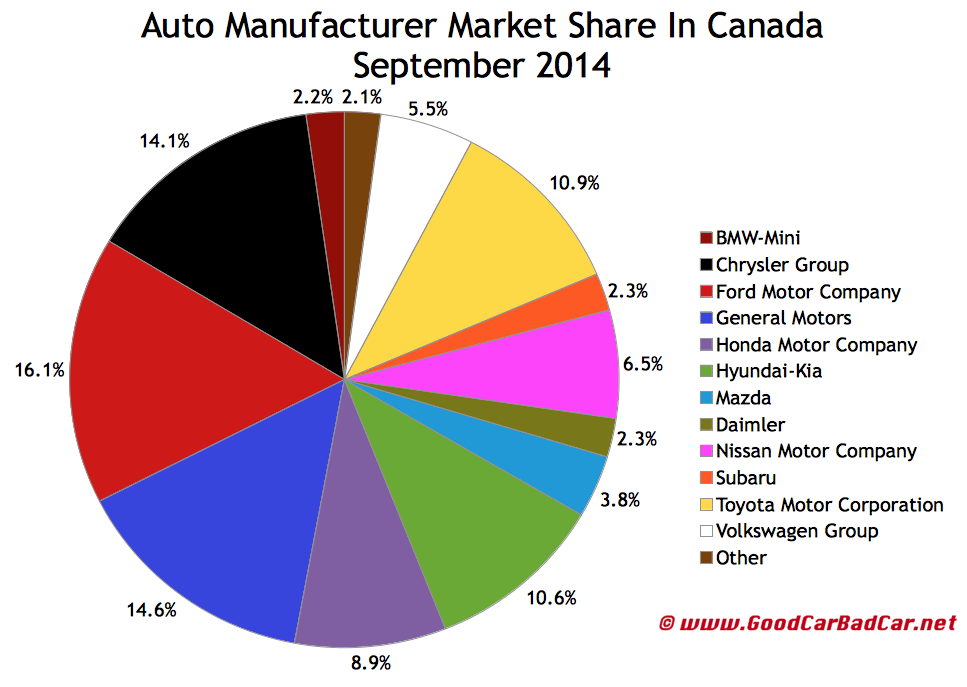 Canada auto brand market share sales chart September 2014