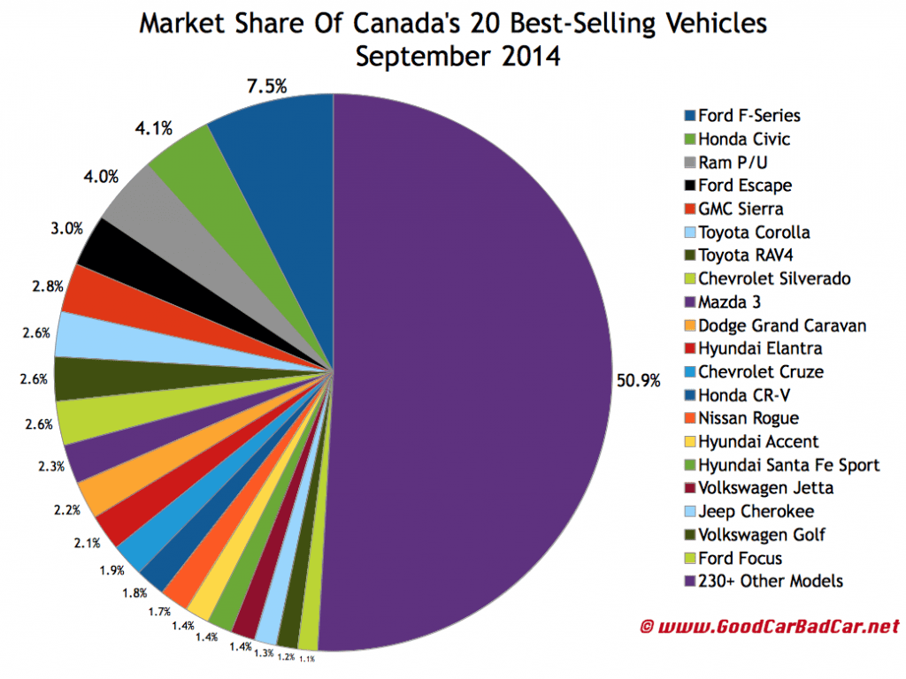 Canada best selling autos market share chart September 2014