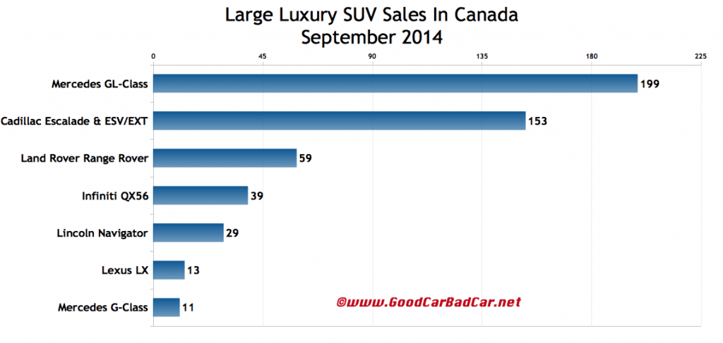 Canada large luxury SUV sales chart September 2014