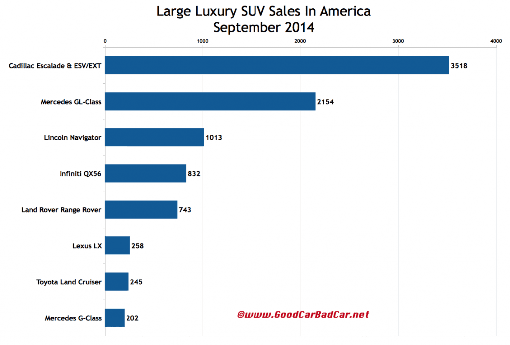 USA large luxury SUV sales chart September 2014