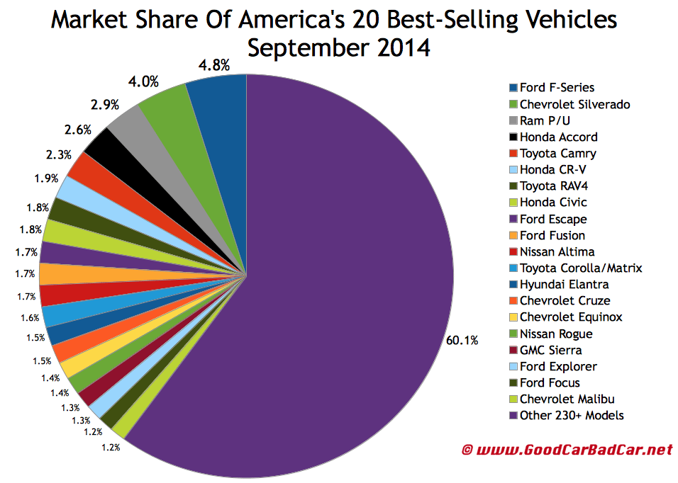America best selling autos market share chart September 2014