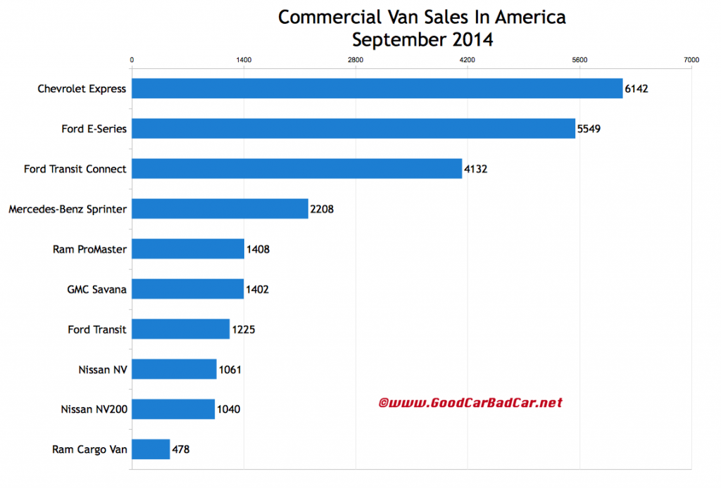 USA commercial van sales chart September 2014