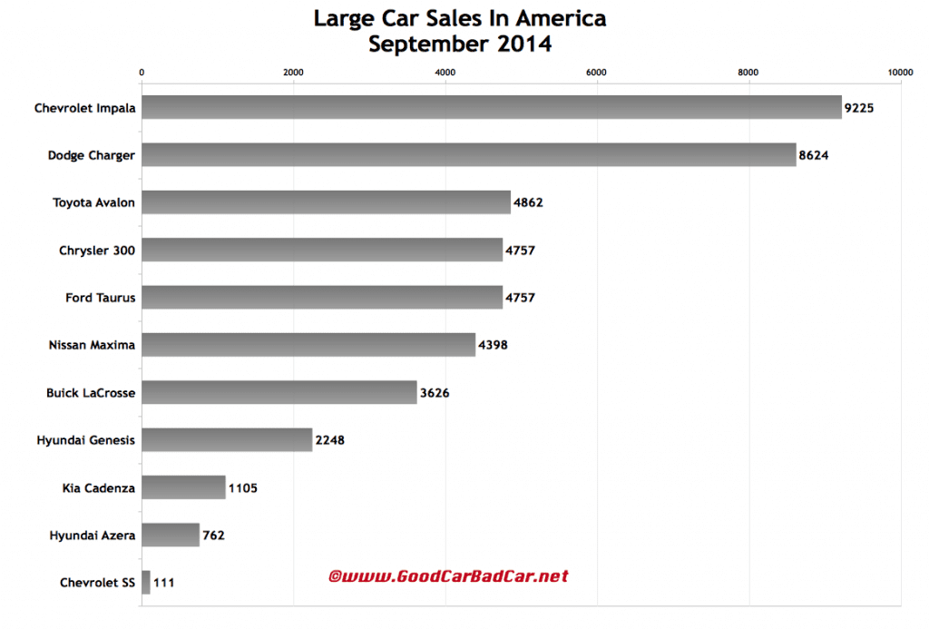USA large car sales chart September 2014