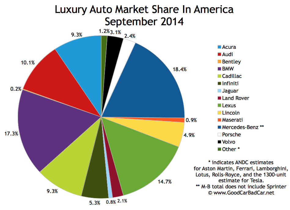 USA luxury auto brand market share sales chart September 2014