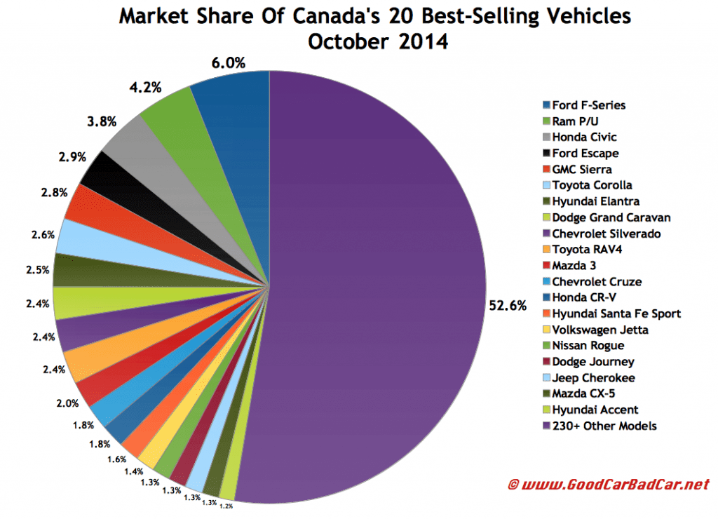 Canada October 2014 best-selling autos market share chart