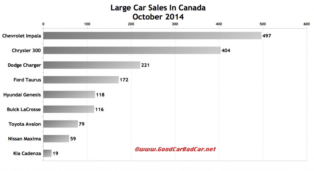 Canada large car sales chart October 2014