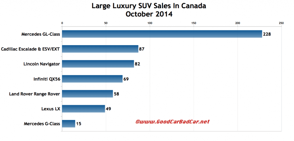 Canada large luxury SUV sales chart October 2014