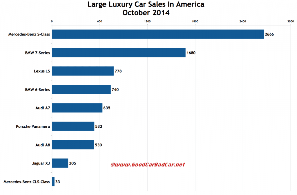 USA October 2014 large luxury car sales chart
