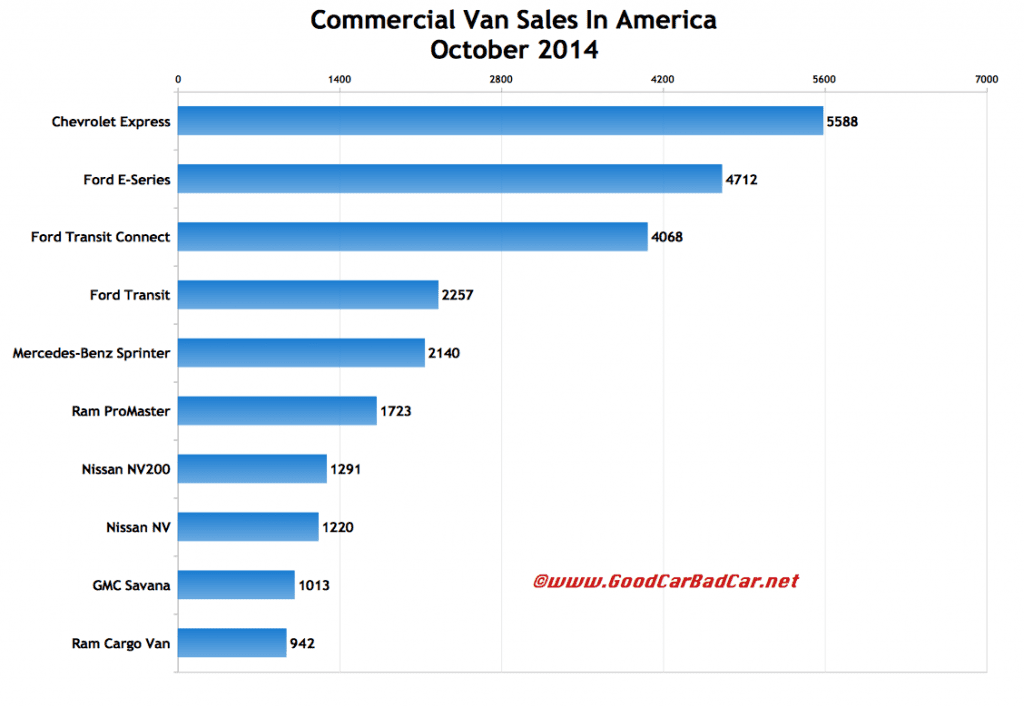 USA commercial van sales chart October 2014