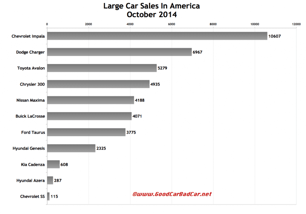 USA large car sales chart October 2014