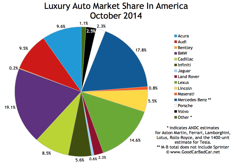 USA luxury auto brand market share chart October 2014