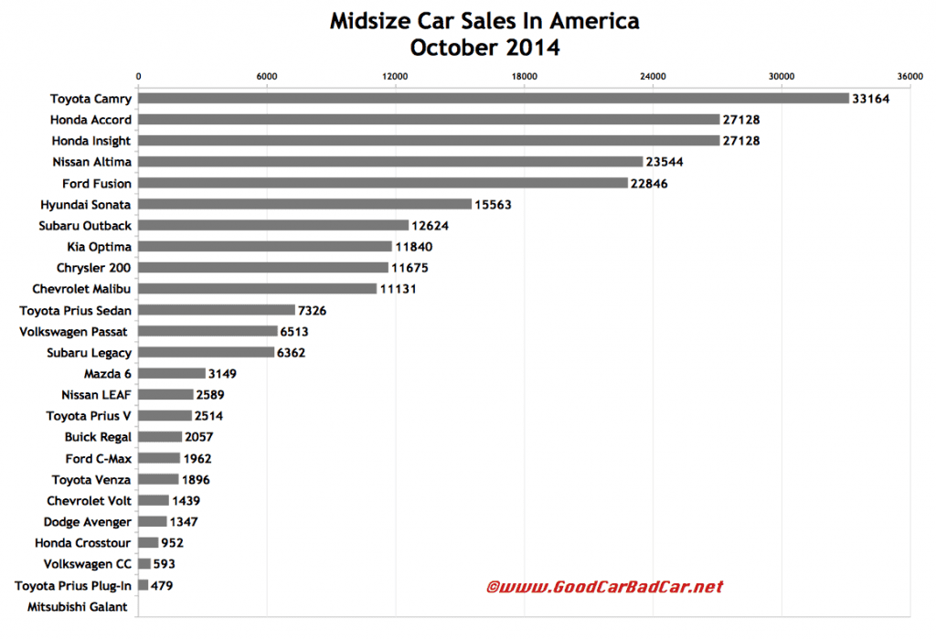USA midsize car sales chart October 2014