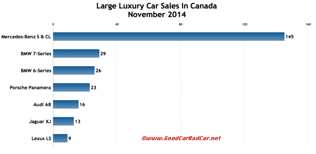 Canada large luxury car sales chart November 2014