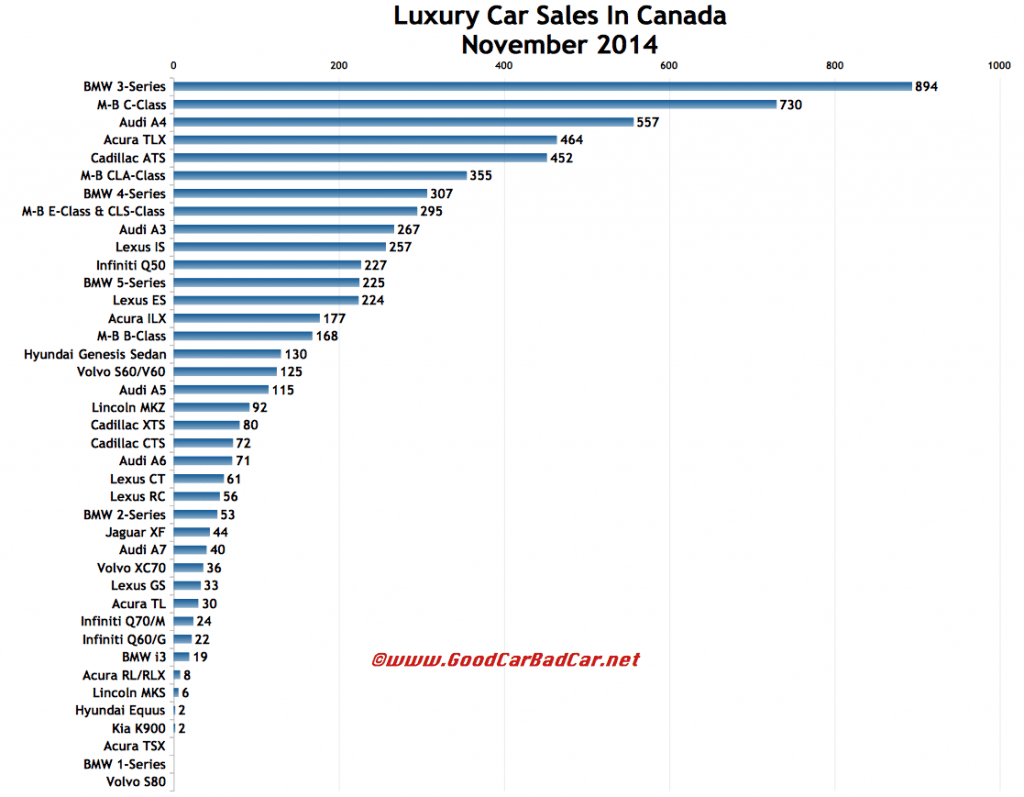 Canada luxury car sales chart November 2014
