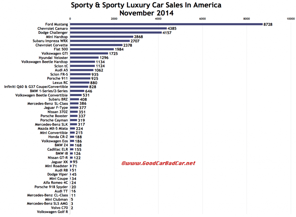 November 2014 USA sports car sales chart