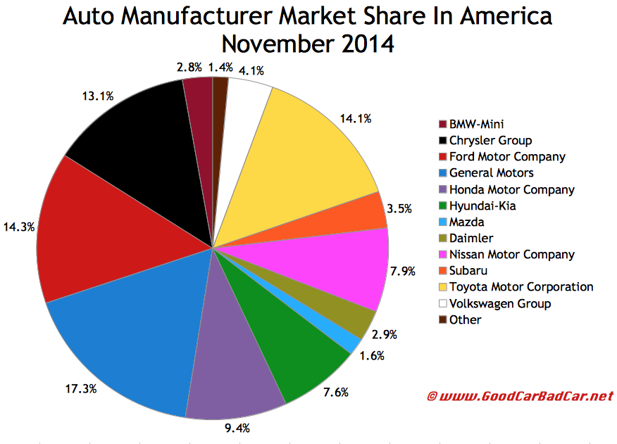 USA auto brand market share chart November 2014