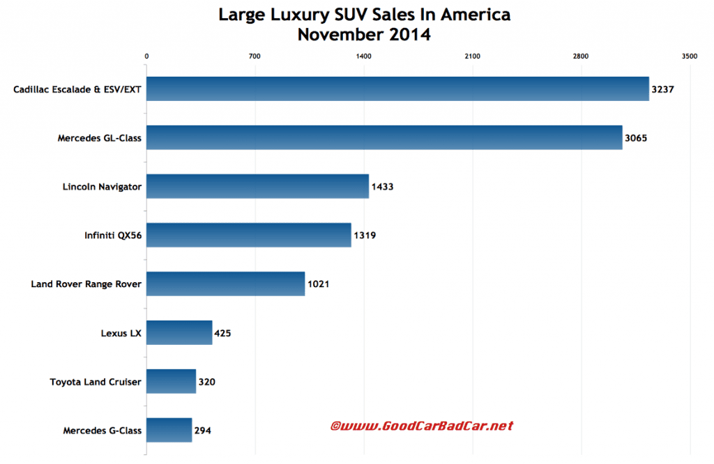 USA large luxury SUV sales chart November 2014