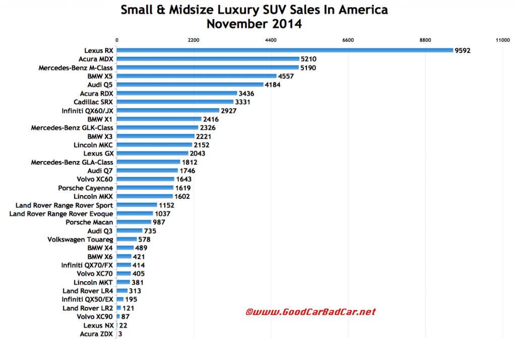 USA small midsize luxury SUV sales chart November 2014