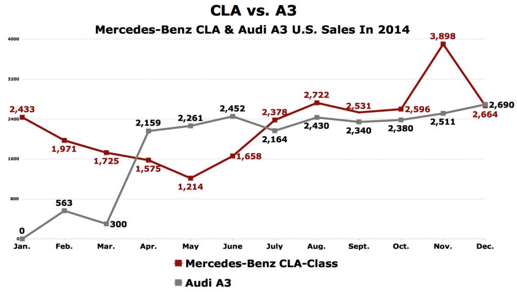 CLA vs A3 U.S. sales chart 2014