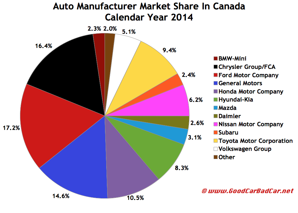 Canada auto brand sales chart market share december 2014