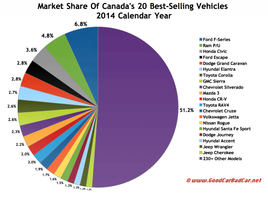 Canada best selling autos market share chart 2014