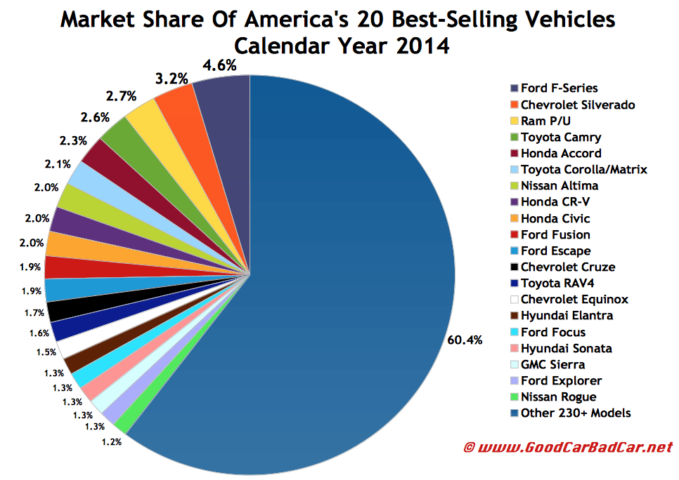 USA best selling autos market share chart 2014
