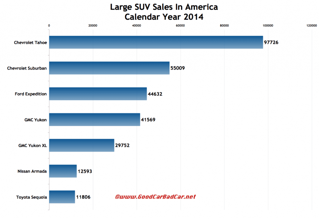 USA large SUV sales chart 2014