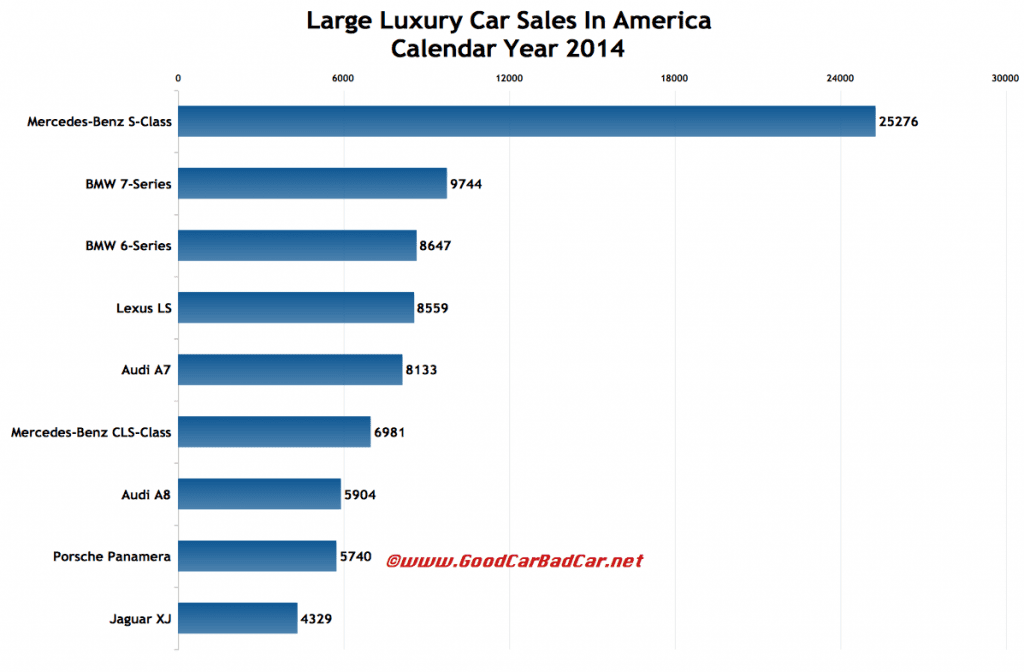 USA large luxury car sales chart 2014