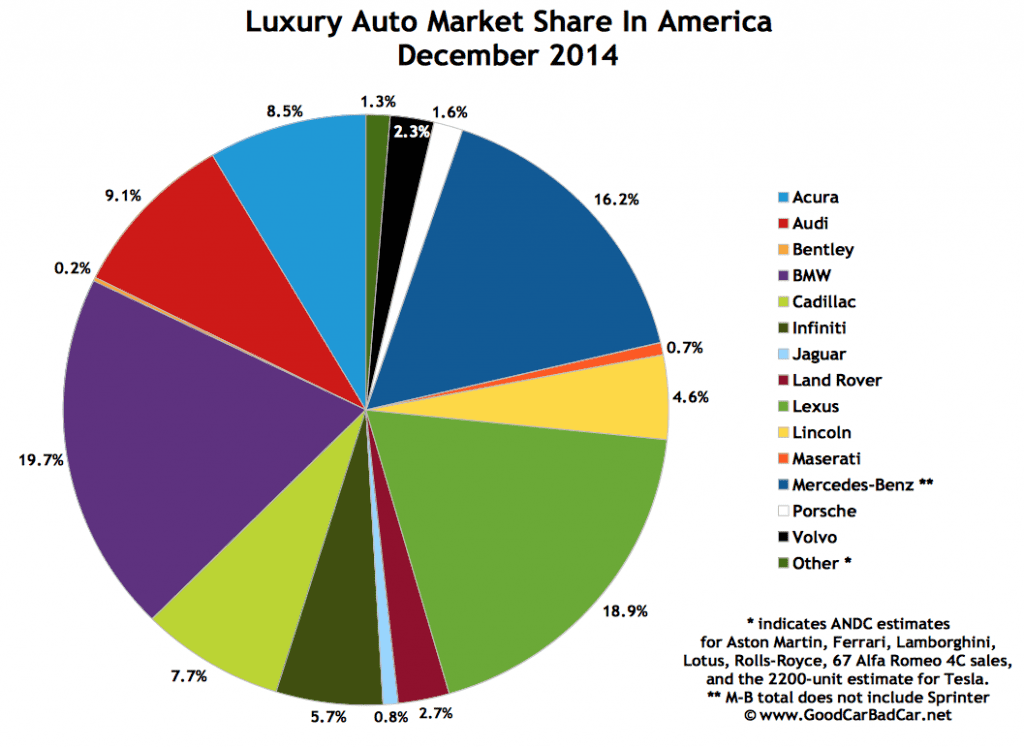 USA luxury auto brand market share chart December 2014