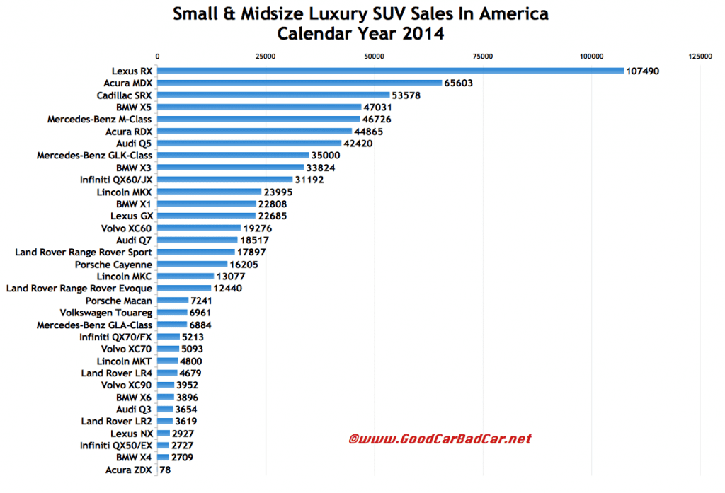 USA luxury SUV sales chart 2014
