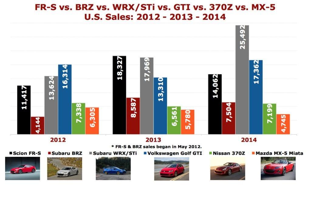 U.S. sports car sales chart 2014