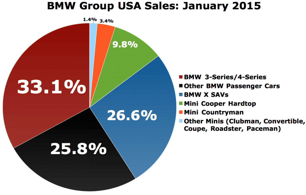 BMW Group USA sales chart January 2015